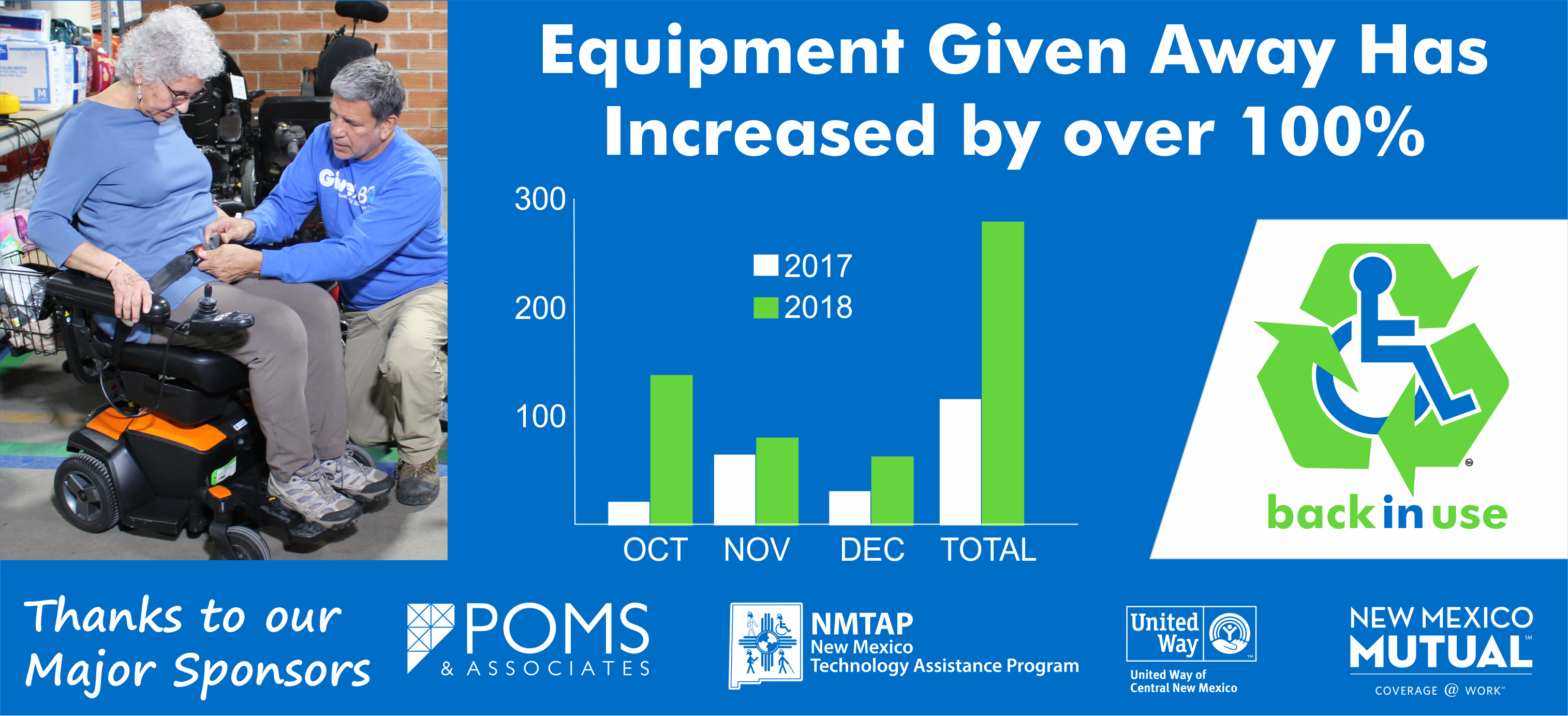"""A senior woman tries out a power chair assisted by Jerome from GiveABQ.   Text reads: """"Equipment Given Away Has Increased by over 100%.""""  There is a bar graph below that notes the differences in donations between 2017 and 2018. October, November, and December have increases. There is a large increase in the total.   Thanks to our major sponsors: Poms and Associates, New Mexico Technology Assistance Program, United Way, and New Mexico Mutual."""