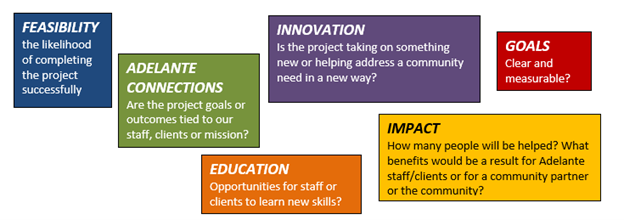 legacy innovation grant factors